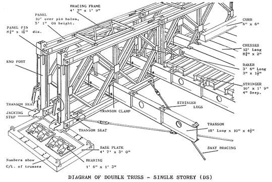 Truss bridge diagram